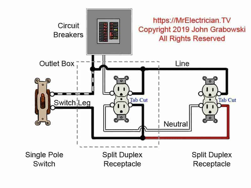 Switched split outlet wiring diagram for controlling the half of two duplex electrical receptacles by a wall switch without a neutral conductor. Also shown is the half of the receptacle that is live at all times and the tab that must be cut in order to split the receptacles